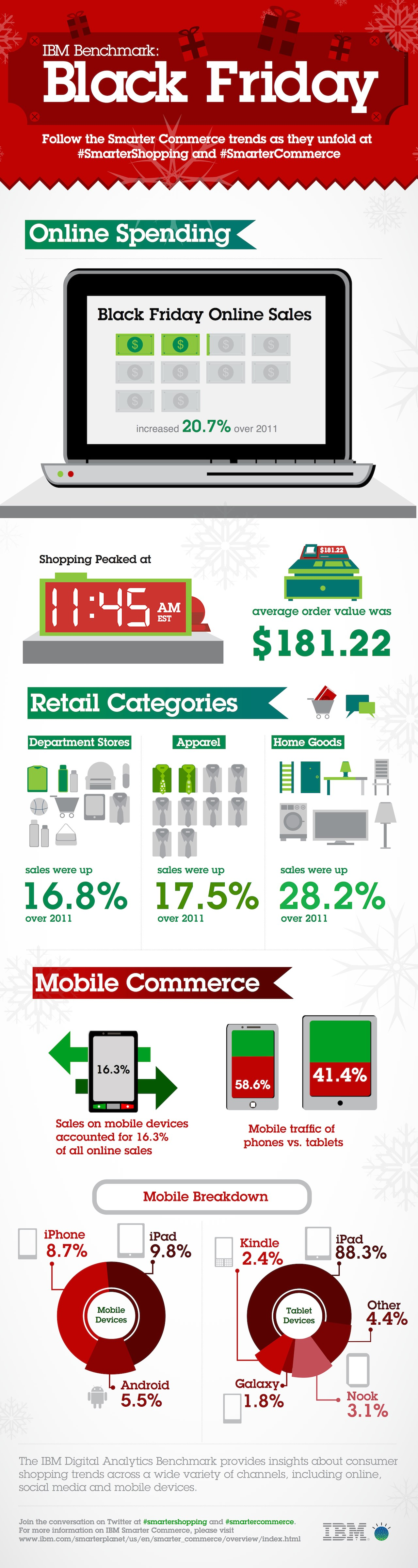 Black Friday 2012 Infographic
