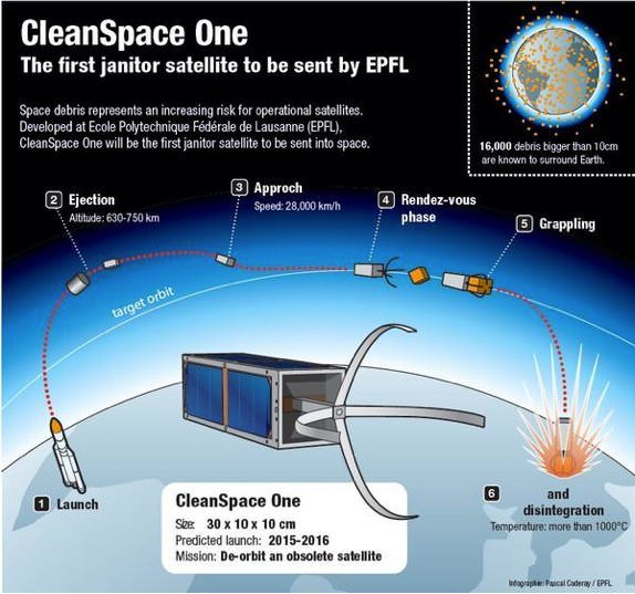 CleanSpace One