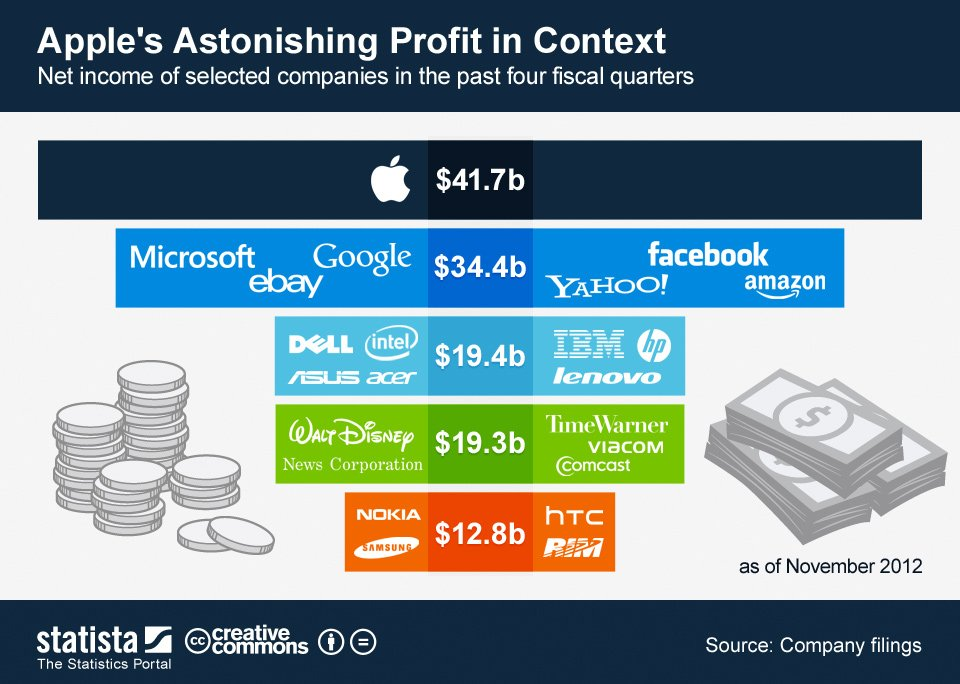 Apple Profit Conceptualize