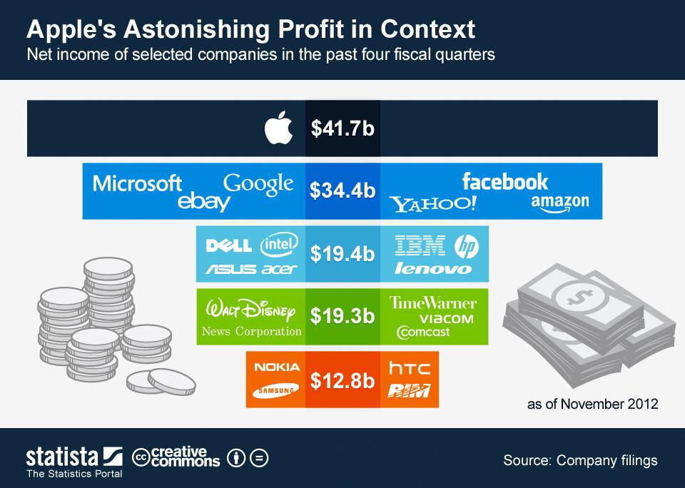 Apple Profit Conceptualize