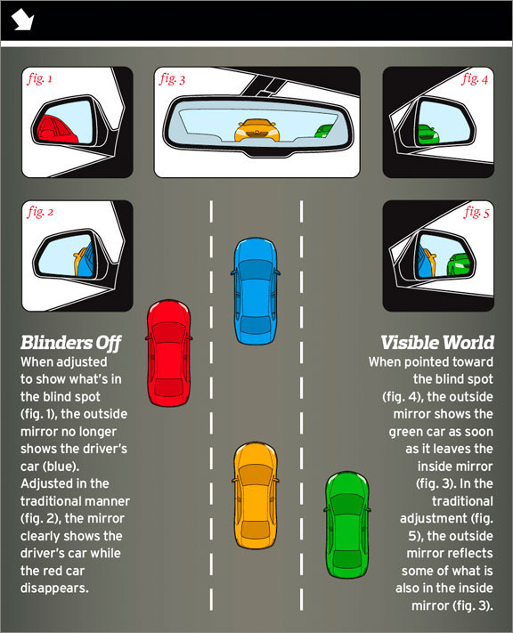 How to eliminate blind spots