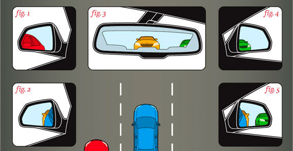 Eliminate Car Blind spots