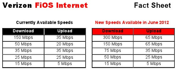 Verison FiOS Internet speed tiers 2012