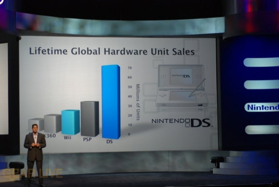 Nintendo E3 08: Lifetime global hardware sales