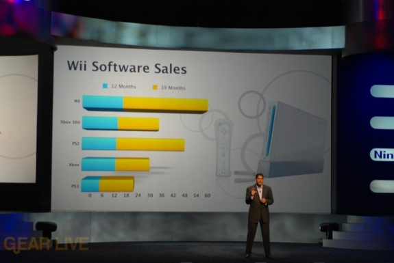 Nintendo E3 08: Wii Software Sales