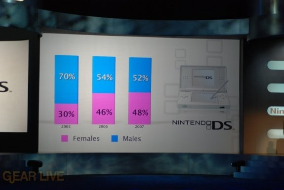 Nintendo E3 08: Nintendo DS Gender sales