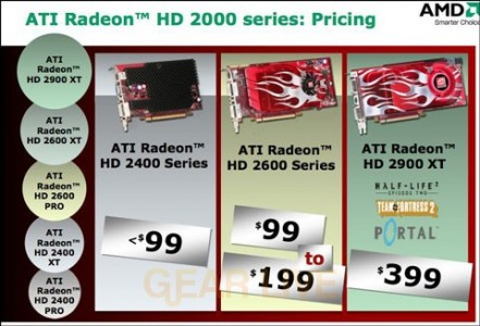 ATI Radeon HD 2000 Series Pricing