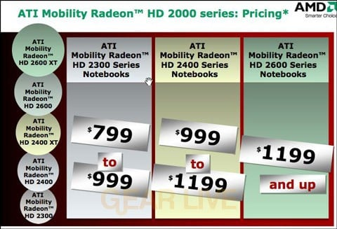 ATI Mobility Radeon HD 2000 Pricing