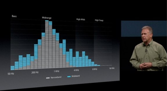 iPhone 5 Keynote wideband Audio 