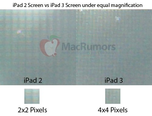 iPad 3 Retina Display proof