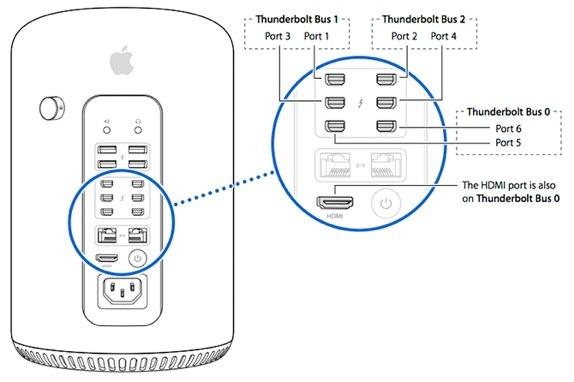 Mac Pro i/o ports