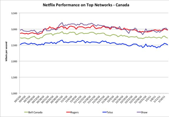 netflix canada isp performance