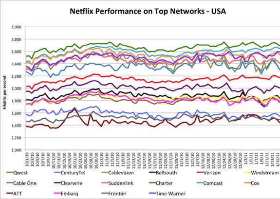 netflix usa isp performance