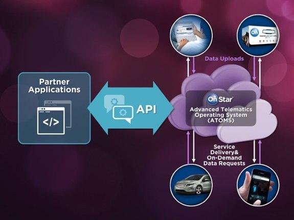 OnStar API