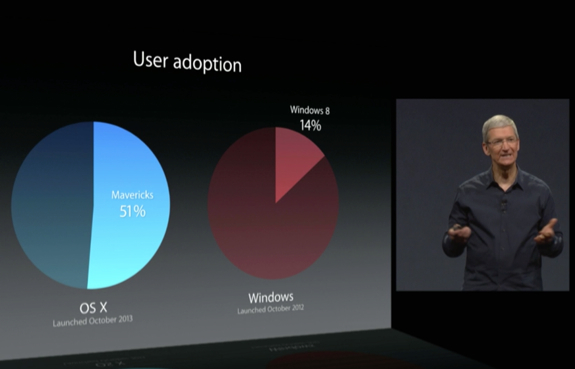 os x mavericks user adoption