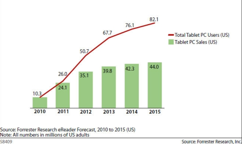 tablet sales us