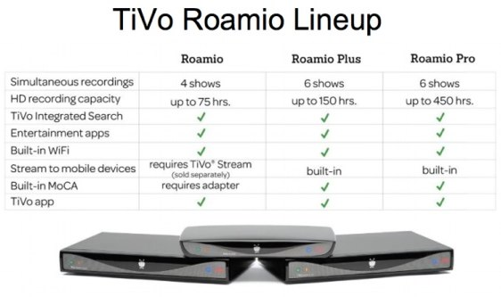 TiVo Roamio comparison
