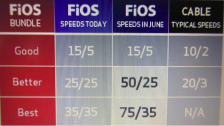 Verizon FiOS 50/25 75/35