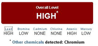 chemicals