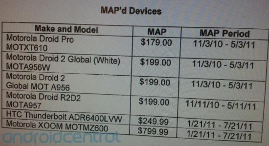 motorola xoom pricing