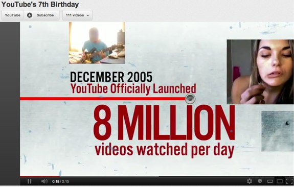 YouTube celebrates 7th birthday, users uploading 72 hours ...