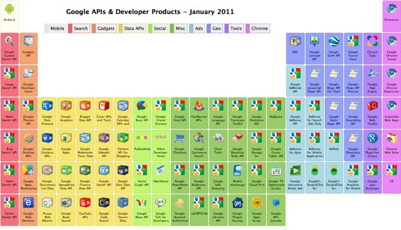 google elements table